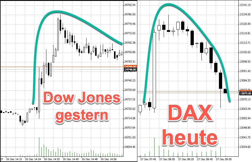 Dow Jones und DAX in der letzten Handelswoche