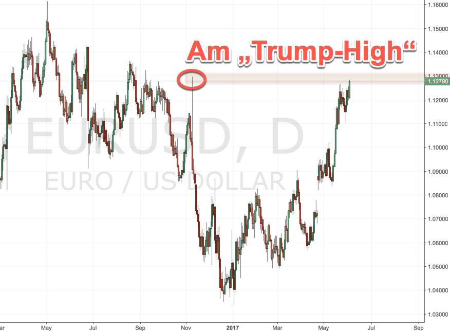 Trump und Euro am Hochpunkt wieder