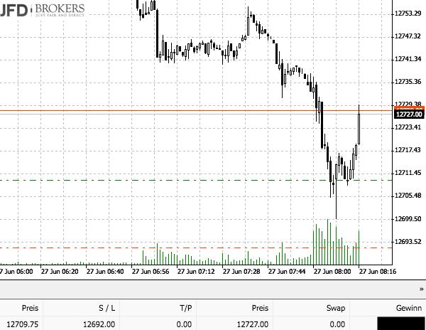 DAX mit starker Bewegung - Trading an 12.700