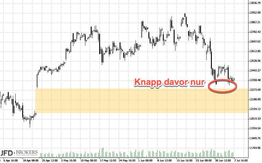 DAX-Chartanalyse nach Range-Woche: Frankreich-GAP