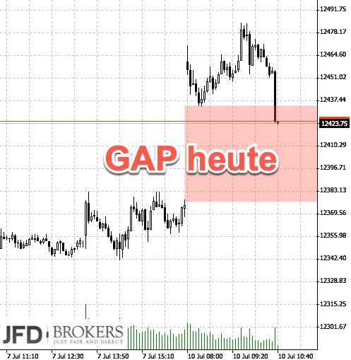 DAX bricht aus Range aus: Mit GAP