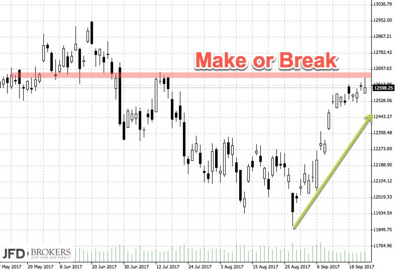 Wochenausblick DAX nach der Wahl: Make or Break