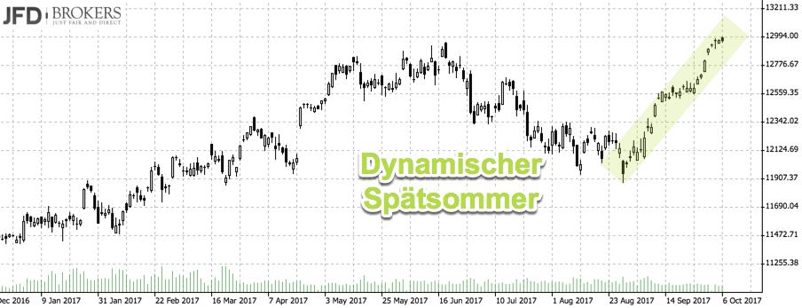 DAX weiter wie auf Schienen: Dynamik Oberseite
