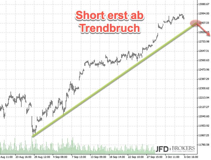 DAX weiter wie auf Schienen: Trendbruch