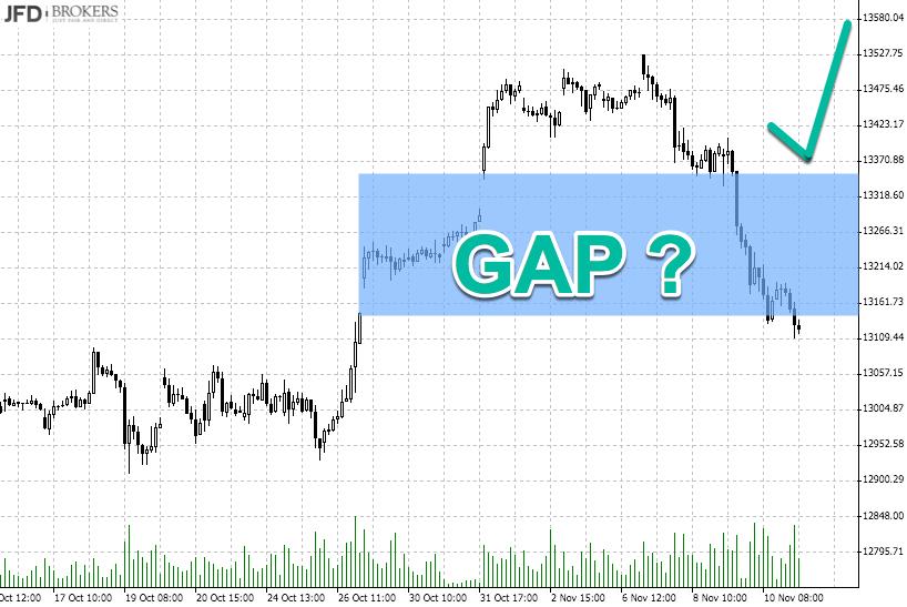 Gesunde Konsolidierung im DAX: Rückblick GAP