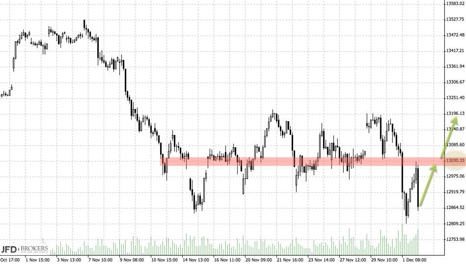 DAX und Dow mit gegenläufiger Entwicklung: DAX-bullisch