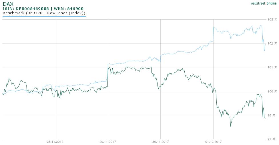 DAX und Dow mit gegenläufiger Entwicklung: Vergleich