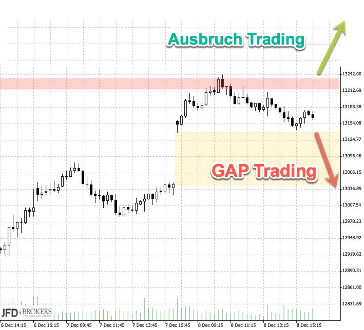 Chance auf Jahresendrally: Trading kommende Woche