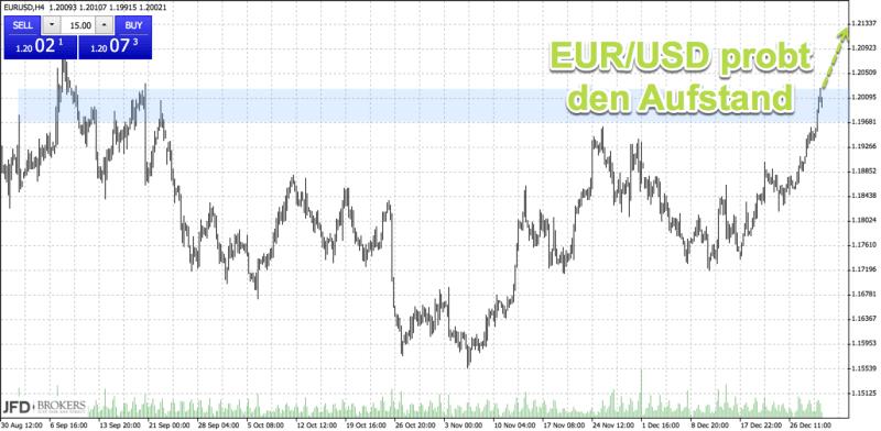 Starker EURUSD im Tageschart