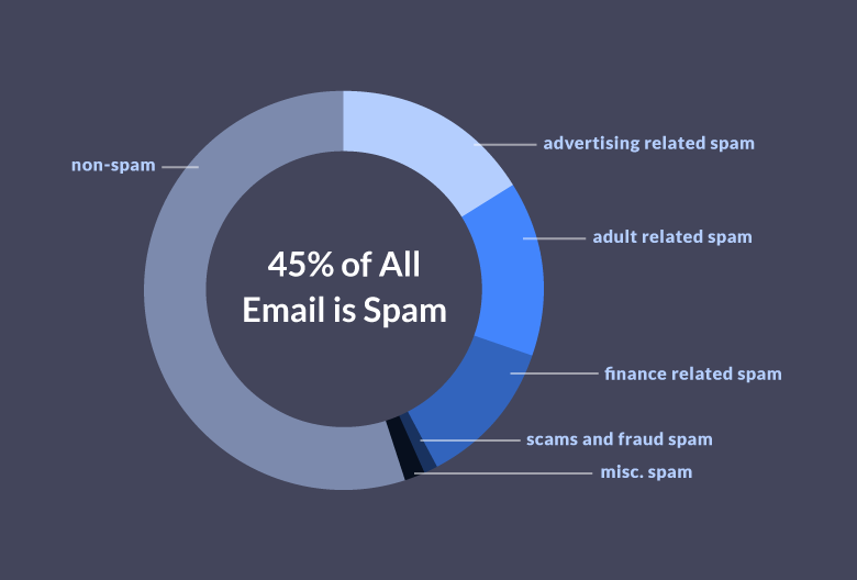 Spam accounts for 45% of all emails sent.