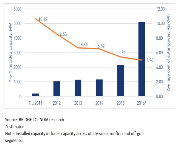 Installed solar capacity and cost in India