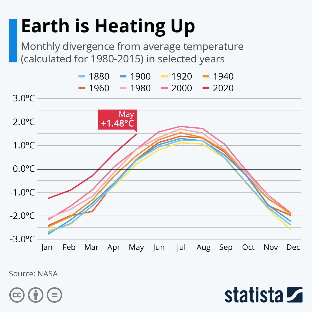 Nasa The Earth Is Getting Hotter World Economic Forum