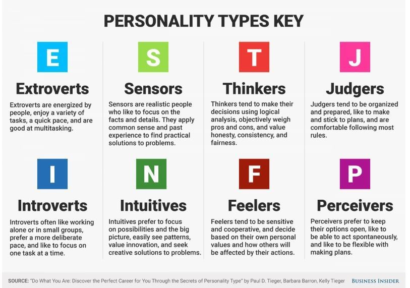 Image result for personality type