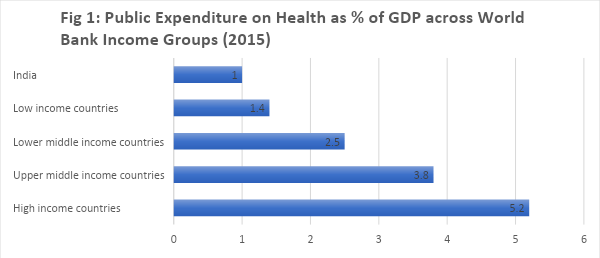 Global estimates of public expenditure on healthcare
