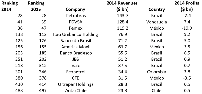 List of Latin American companies in Global Fortune 500 published in July 2015