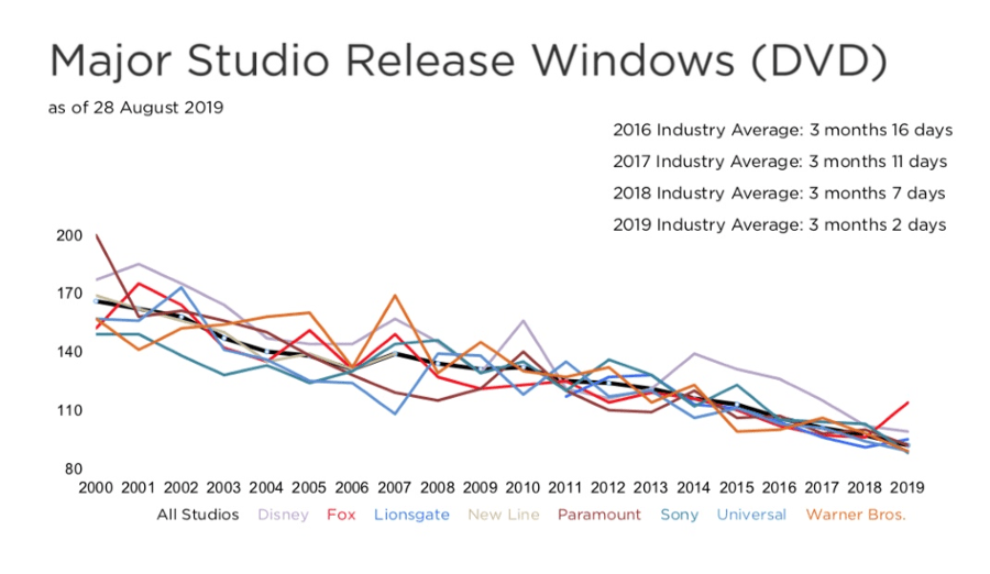 Major studio release windows (DVD)