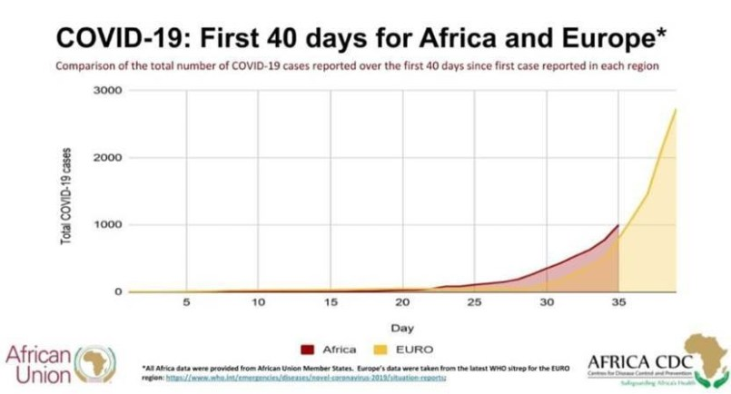 COVID-19 First 40 days for Africa and Europe