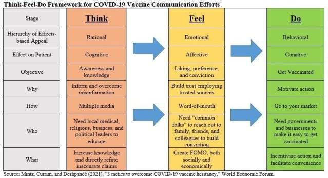 Think-Feel-Do Framework per gli sforzi di comunicazione del vaccino COVID-19