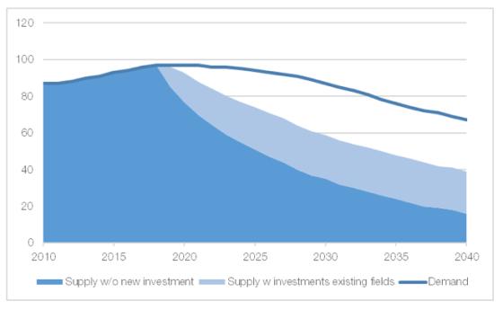 Figure 2. Oil demand and supply in the sustainable development scenario.