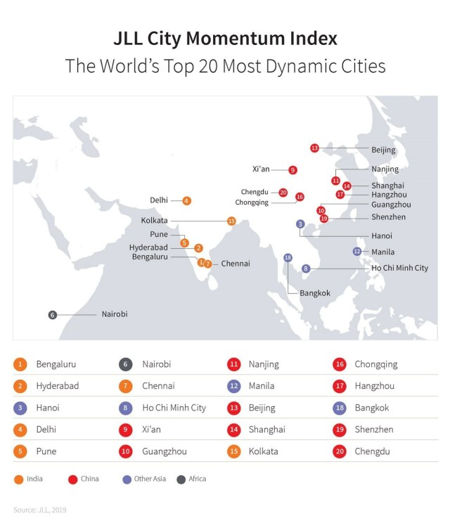 Nairobi Ranked 6th Most Dynamic City in the World