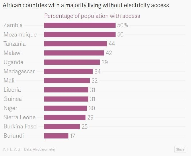 African countries with a majority living without electricity