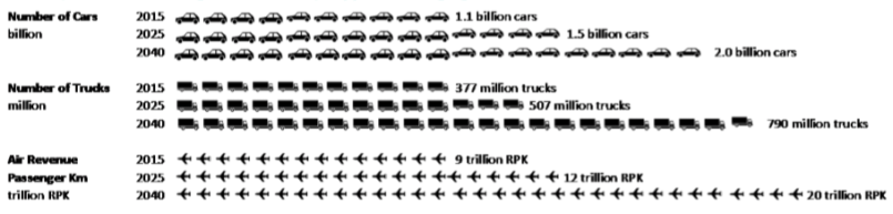 The predicted global growth in transport over the next 25 years.