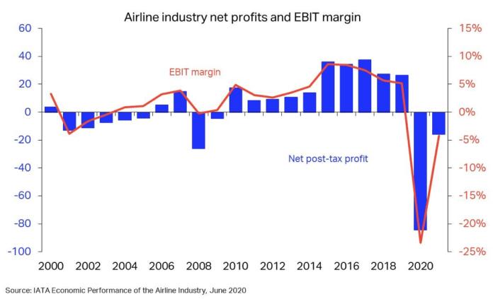 Havayolu Endüstrisi Karı ve FVÖK Marjı