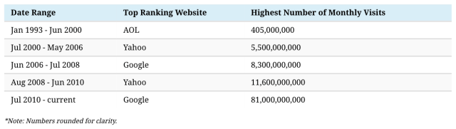 internet website .com address goggle yahoo aol www. world wide seb site populaur downloads hits
