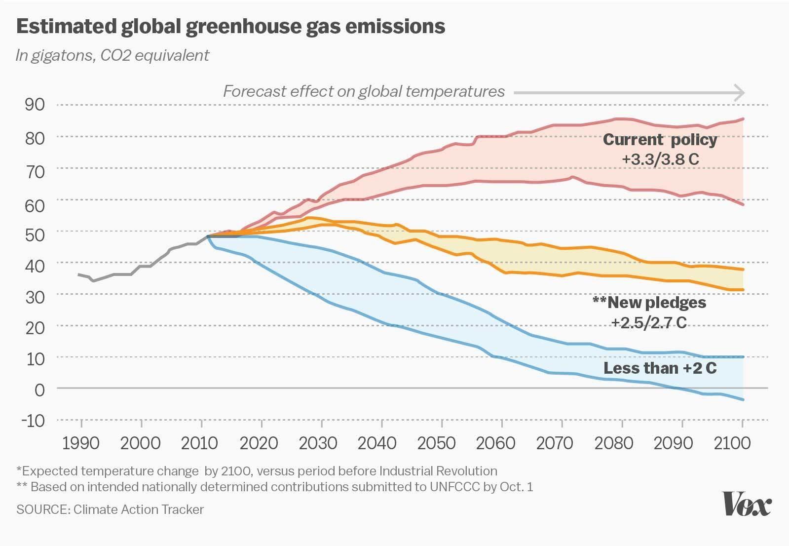 5 Factors That Could Cause The Paris Climate Deal To Fail