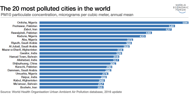 The 20 most polluted cities in the world