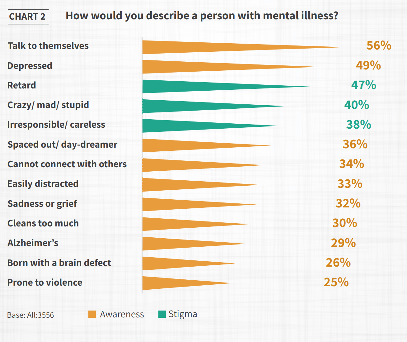 5 Charts That Reveal How India Sees Mental Health