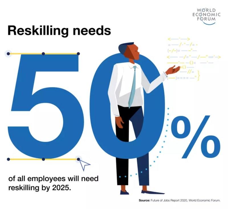50% מהעובדים יצטרכו לעבור Reskilling