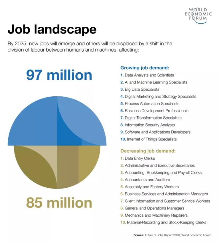 המשרות שייעלמו והמשרות החדשות עד 2025