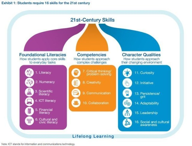 skills you need to be a successful student