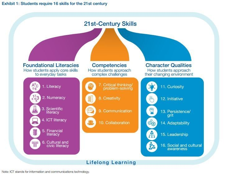 Students require these 21st Century Skills