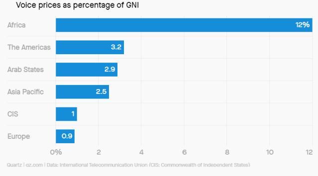Voice prices as percentage of GNI.