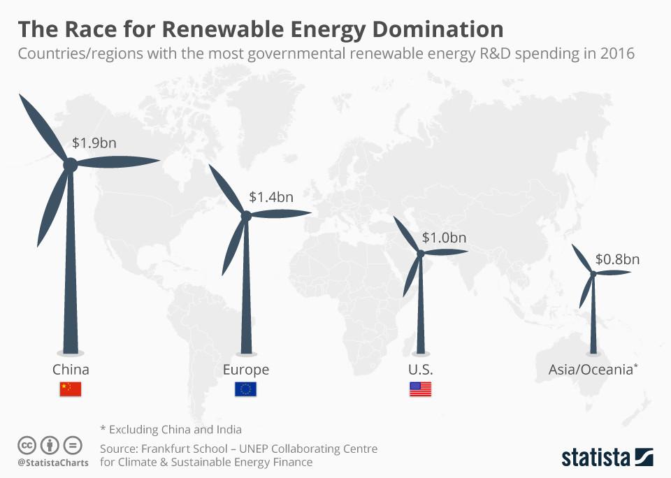 How China is leading the renewable energy revolution | World Economic Forum
