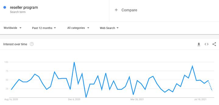example of query data via google trends
