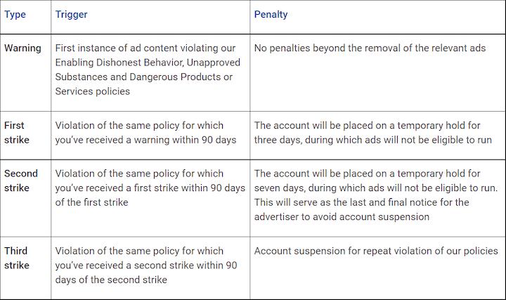 google ads three strikes policy summary