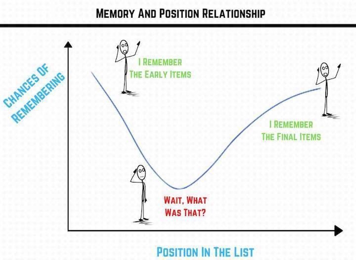 copywriting psychology - illustration of serial position effect