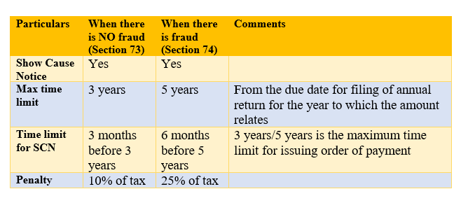 Image result for DIFFERENCE BETWEEN SEC 73 AND 74,GST