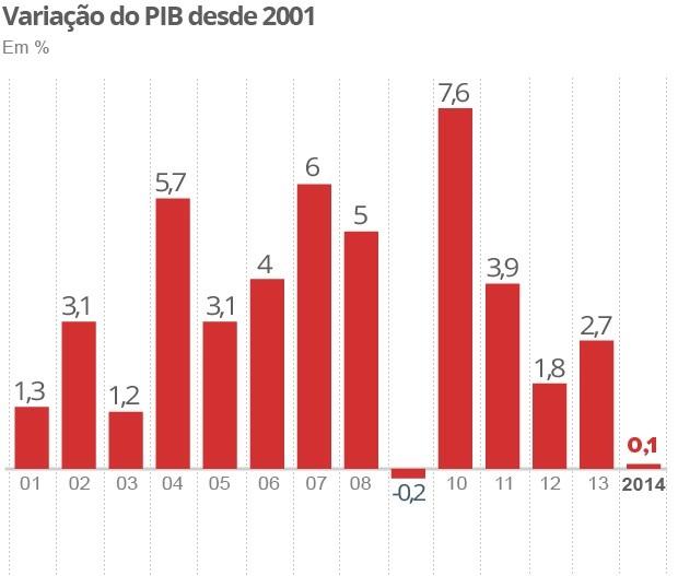 pib2001-2014_1
