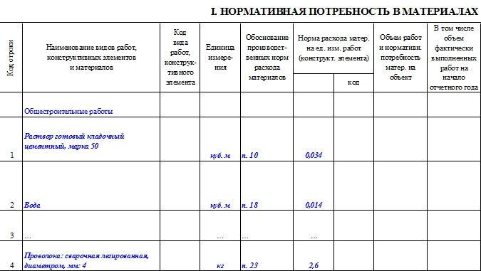 Форма отчет об использовании давальческих материалов образец. Давальческие материалы Отчет об использовании материалов переданных заказчиком