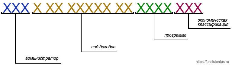Decifrare la struttura del kbk.