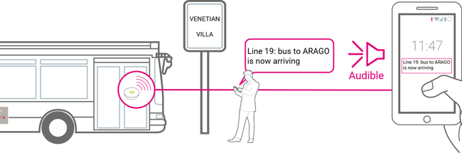 Details of the next bus are given in real time based on the detection range of the BLE beacon approaching the person's smartphone at the bus stop.