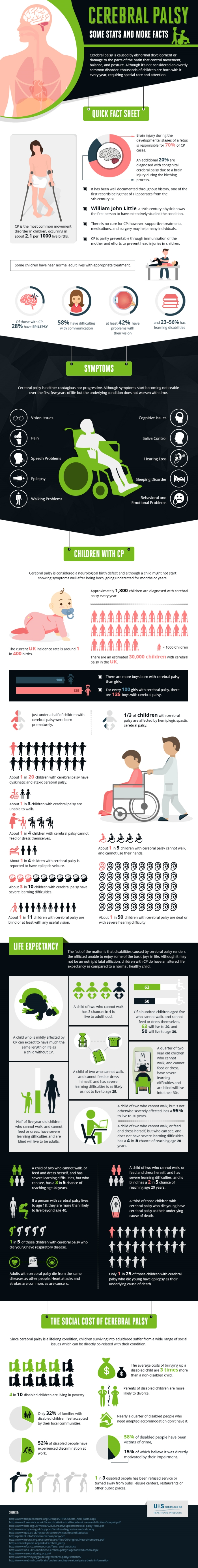 infographic about cerebral palsy. See text description below for detailed information