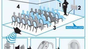 image showing an audience in a conference room. The speaker speaks into the microphone, and the audio signal is sent into the induction loop. A person in the audience wearing a hearing aid switches on the t-coil. The audio signal from the learning loop is picked up by the t-coil and entered directly into the hearing canal .