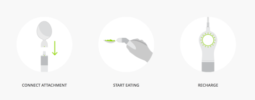 "a graphic that has three steps - first step is titled ""connect:, and shows the soup spoon attachment getting connected to handle. second step is titled ""start eating"" and shows a hand holding the liftware level. Third step is titled ""recharge"" and shows the liftware level getting charged."