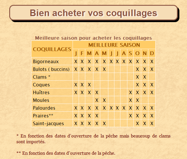 calendrier coquillages