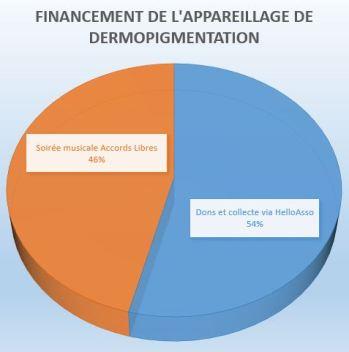 Bilan financement appareil dermopigmentation institut bergonie asso pierre favre3